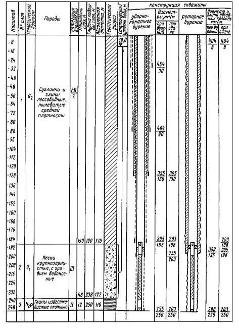 Предварительный геологический разрез составляют на основе разрезов ближайших скважин с соответствующими коррективами